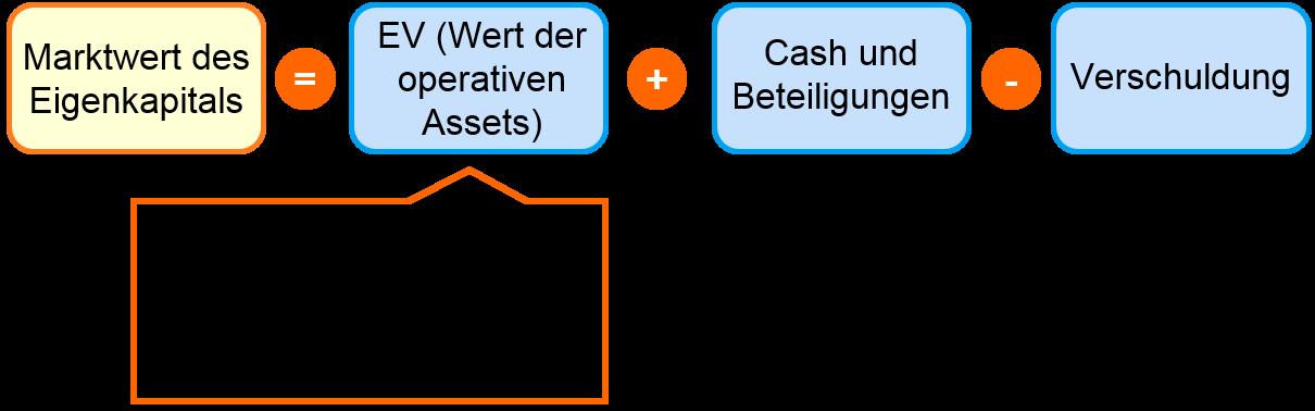 Bewertungsverfahren - Wert des Eigenkapitals aus Enterprise Value (EV) stimmen