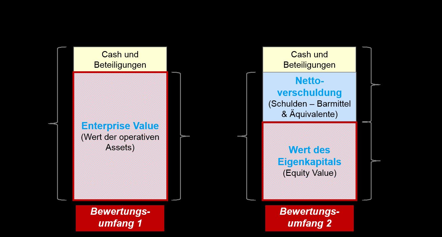 Bewertungsverfahren: Wert der operativen Assets versus Equity Value