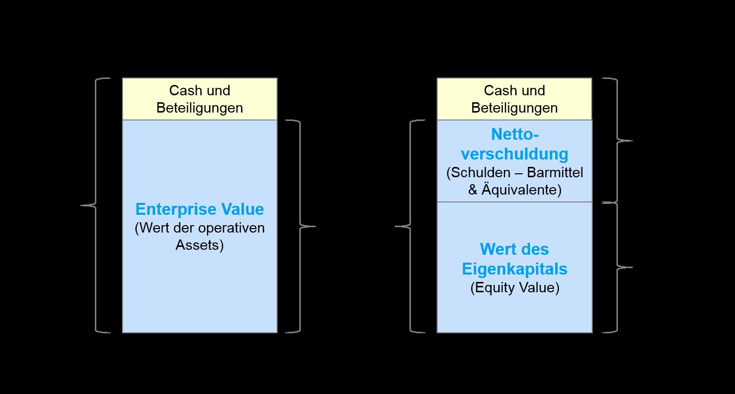 Bewertungsverfahren - Enterprise Value versus Wert des Eigenkapitals