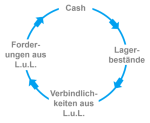 Cash Conversion Cycle - Geldumschlagsdauer