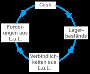 Cash Conversion Cycle - Geldumschlagsdauer