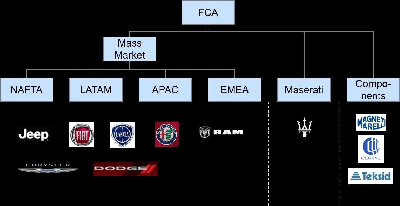 Fiat Chrysler Org Chart