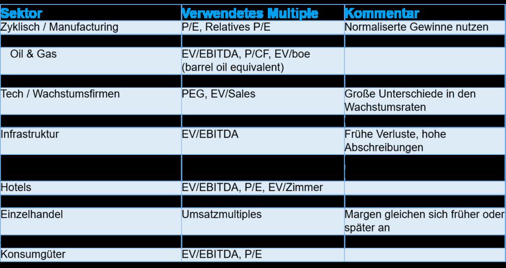 Firmen bewerten mit Multiples - Auswählen von Multiples je Sektor