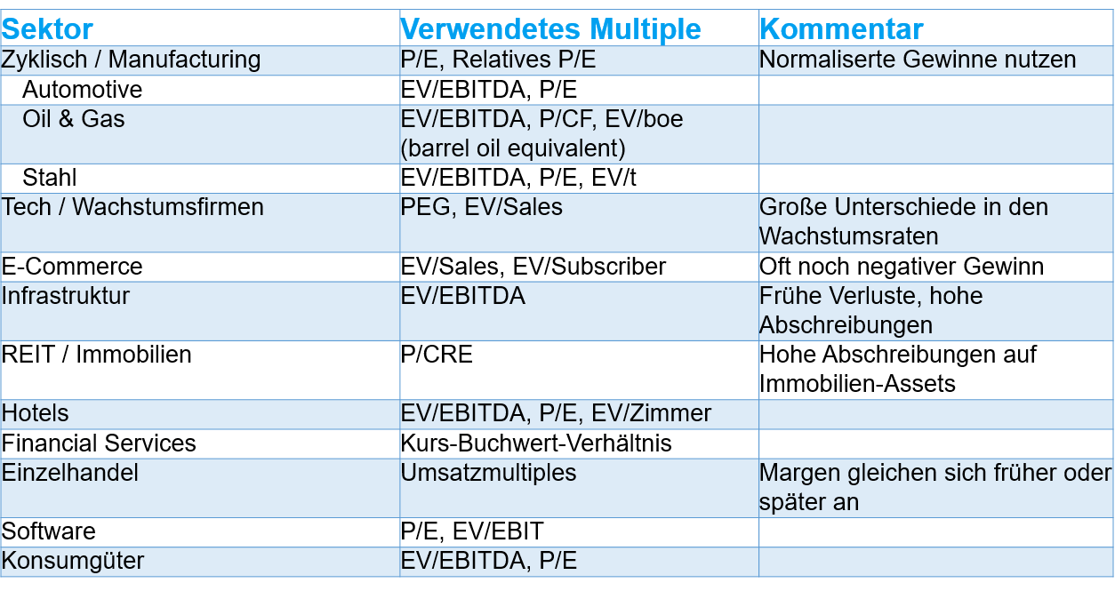 Sum-of-the-Parts SOTP Auswahl Multiples