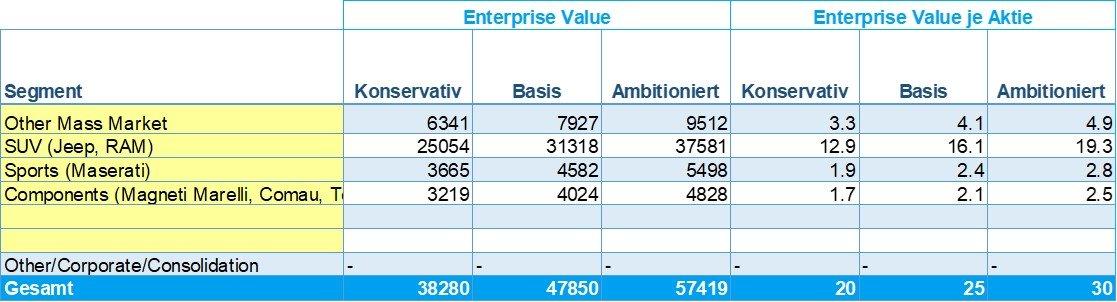 Sum-of-the-Parts SOTP Fiat Chrysler Enterprise Value EV