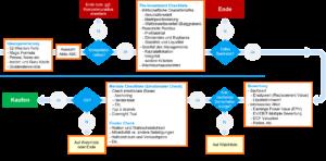 Investmentprozess - Investment Process - Anlageprozess