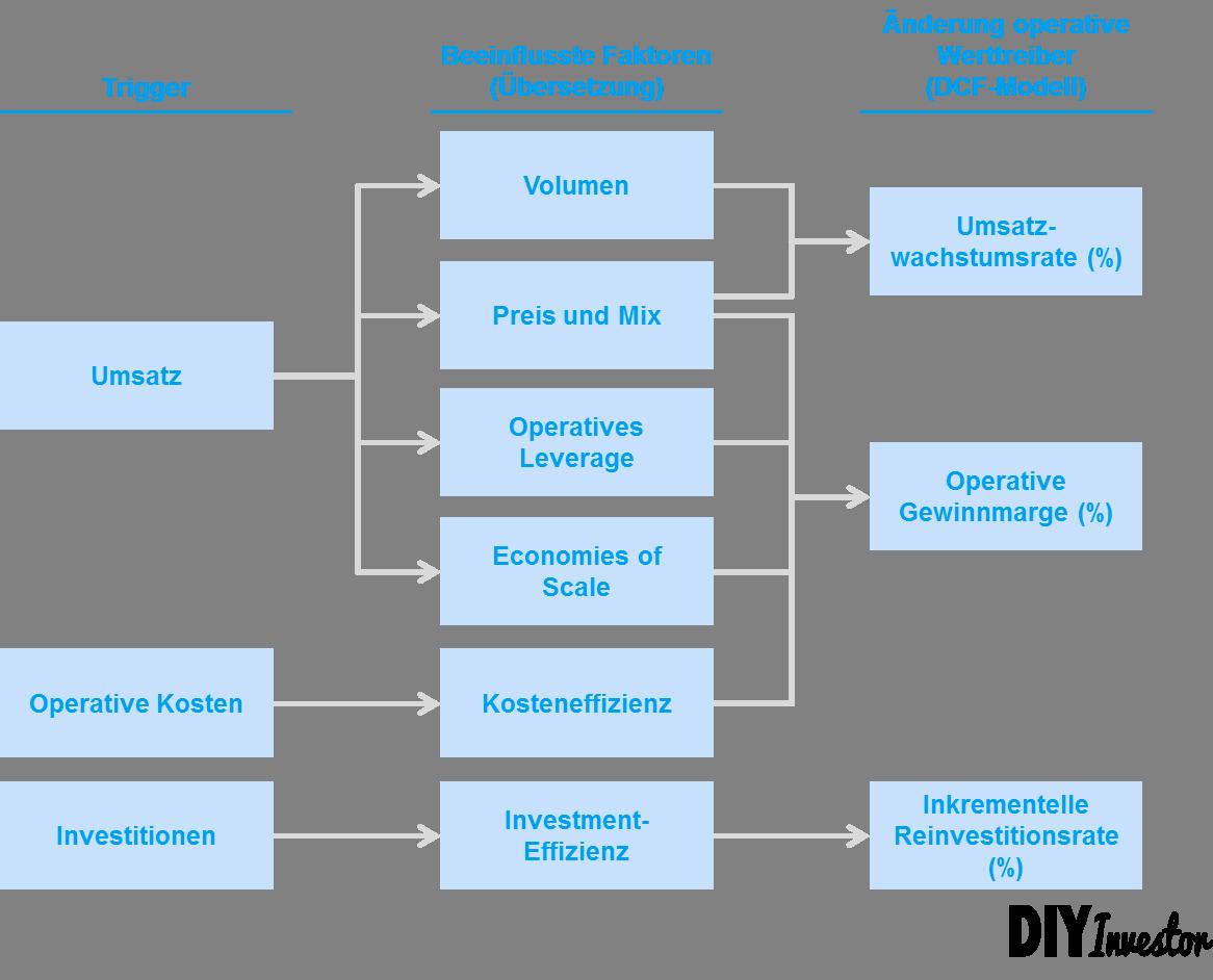 Fehler DCF Modell - Abhängigkeiten zwischen Inputs