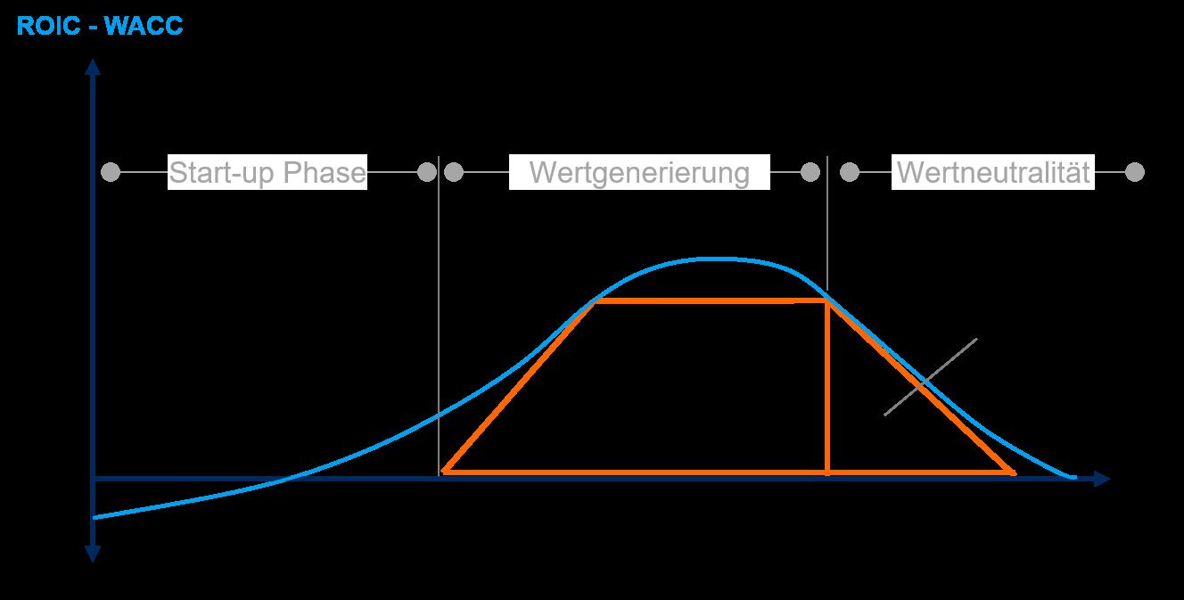Fehler DCF Modell