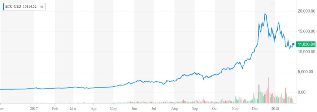 Preis Bitcoin Kryptowährungen