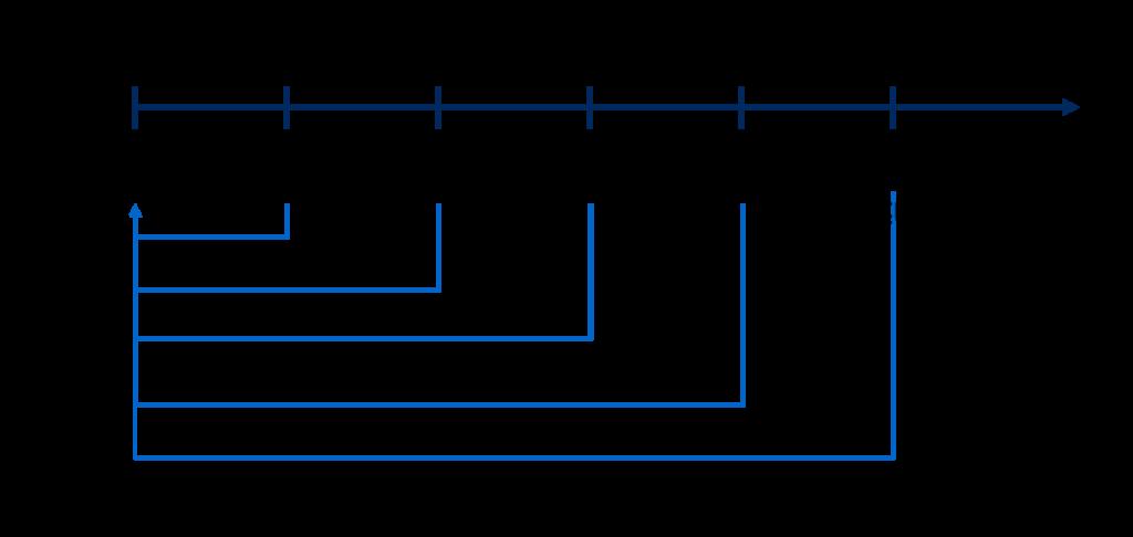 Barwertberechnung - Kapitalwertmethode - Ertragswertverfahren