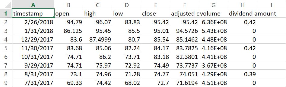 Historische Kursdaten in Excel Alpha Vantage API