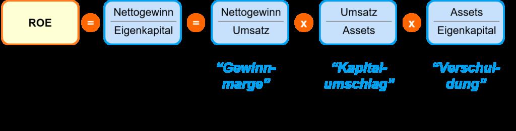 DuPont Schema - Kennzahlensystem - Formel - 3 Teile