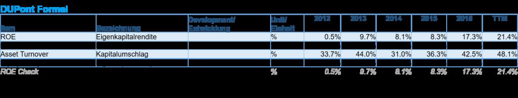 DuPont Kennzahlensystem Facebook Eigenkapitalrendite