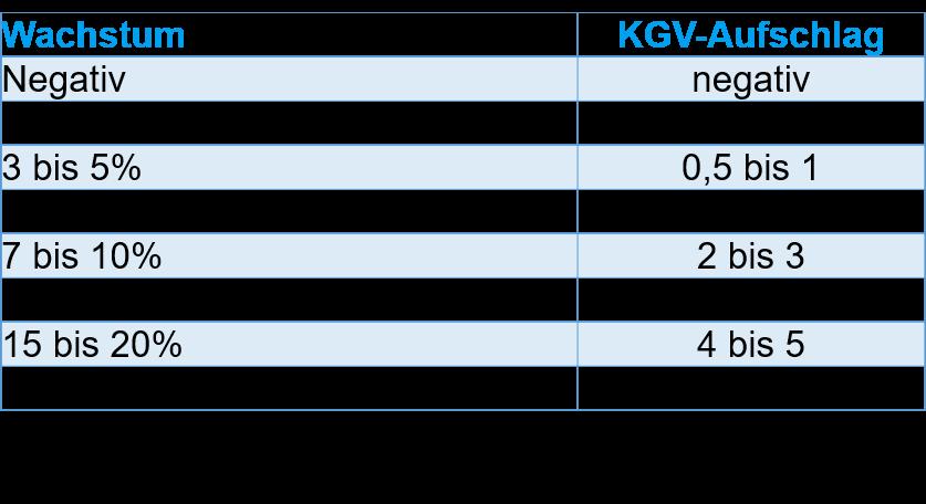 Wachstum - KGV-Aufschlag