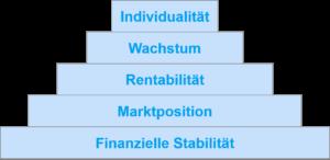 Maslow'sche Bedürfnispyramide - Faires KGV