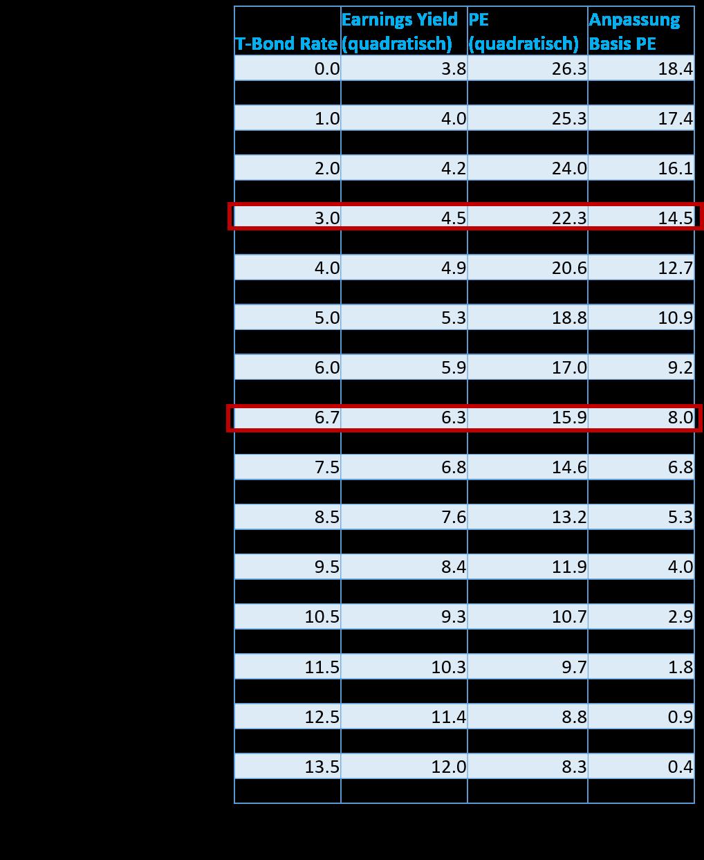KGV Zinsniveau Abhängigkeit