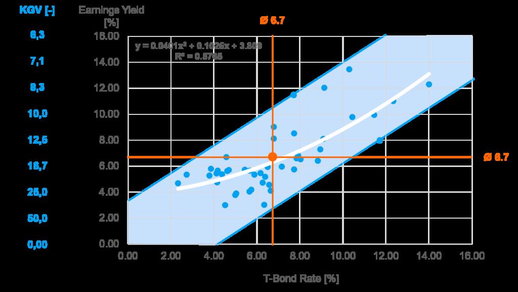 Zinssatz KGV PE Zusammenhang
