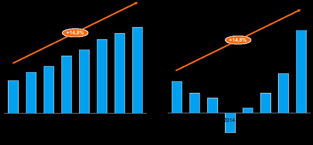 CAGR berechnen - Zwischenjahre
