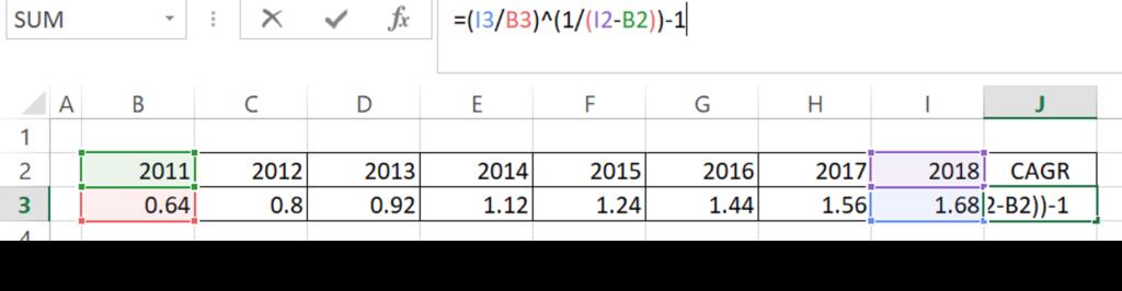 CAGR berechnen in Excel