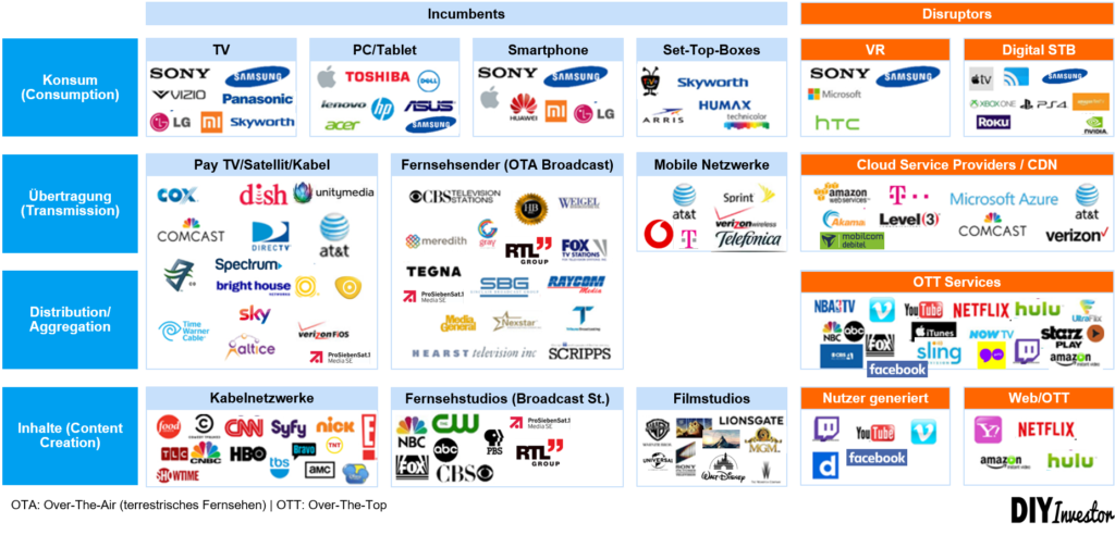 Media Entertainment Industry Landscape