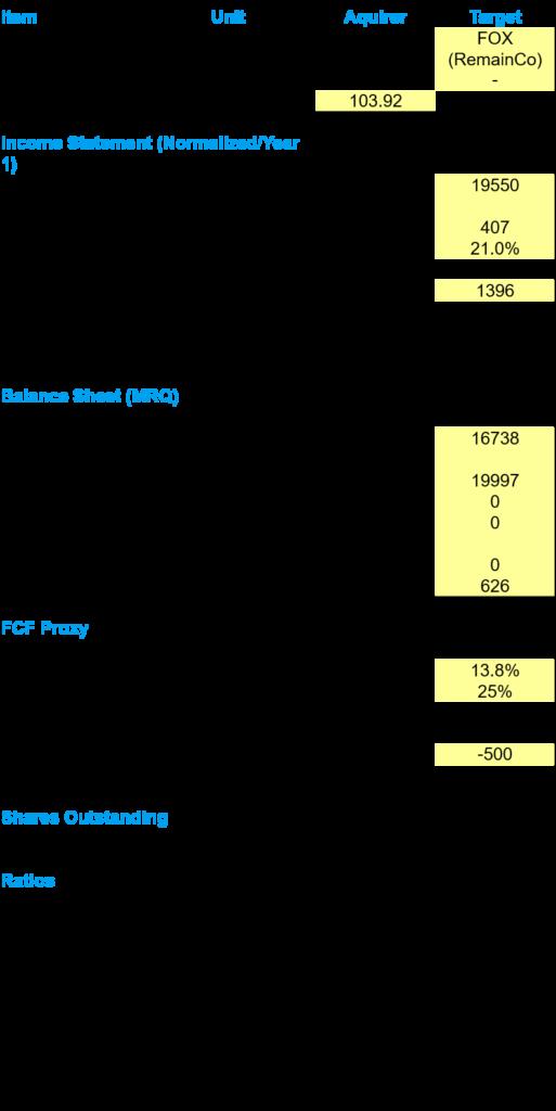 Merger Model - High Level Financials