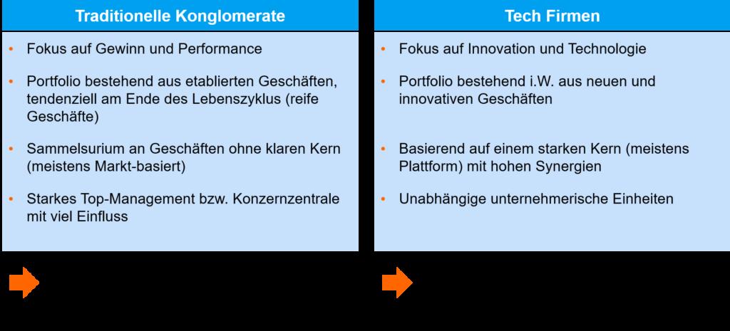 Mischkonzern und Konglomeratsabschlag - Traditionelles vs. Tech Konglomerat