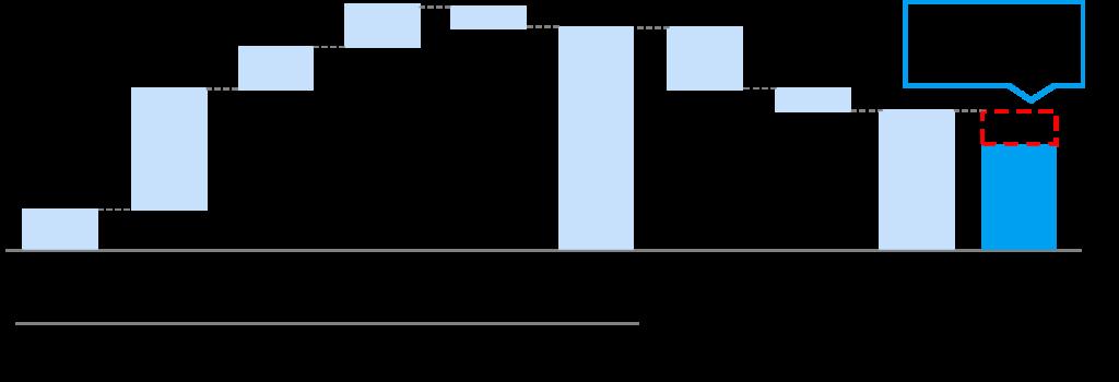 Mischkonzern und Konglomeratsabschlag (conglomerate discount)