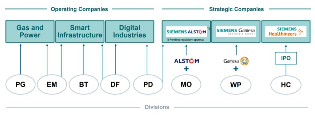 Mischkonzern und Konglomeratsabschlag - Siemens Organisationsstruktur