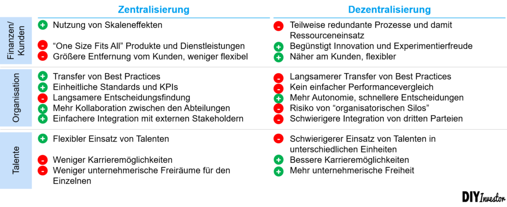 Unternehmensstrategie - Portfoliomanagement - Zentralisierung versus Dezentralisierung