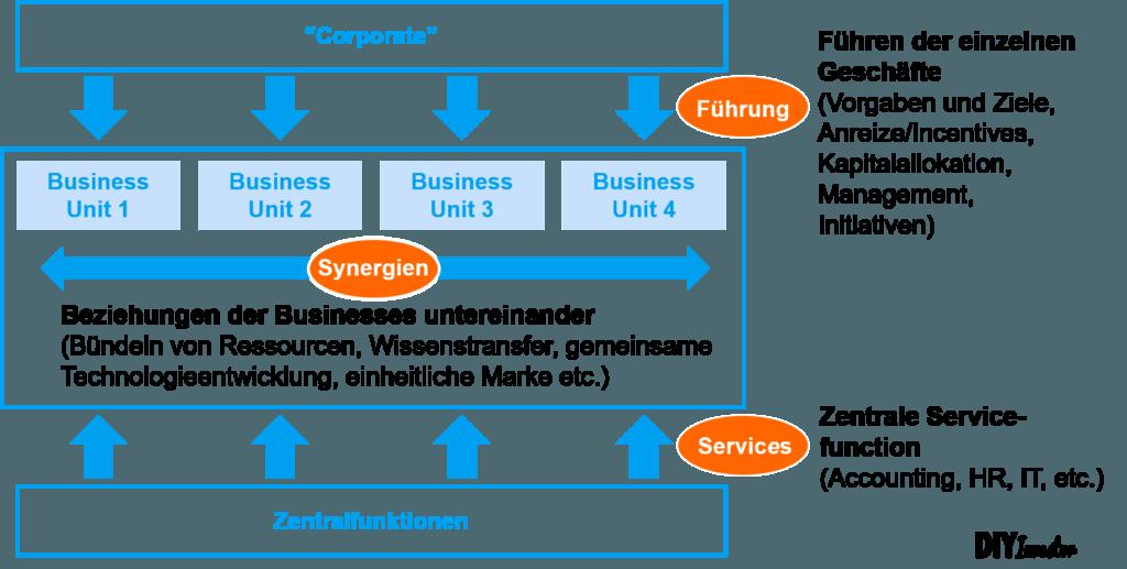 Synergieeffekte - Konzernstruktur