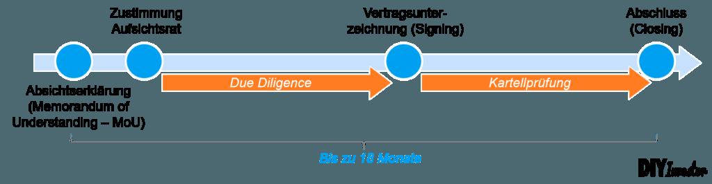Merger Arbitrage - Ablauf Übernahme