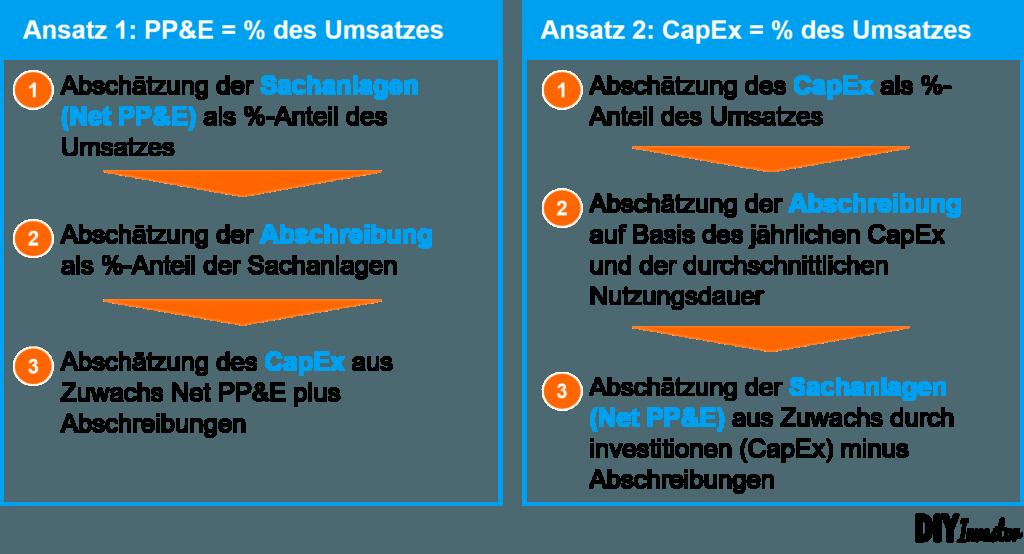 Forecast Sachanlagen CapEx Abschreibungen