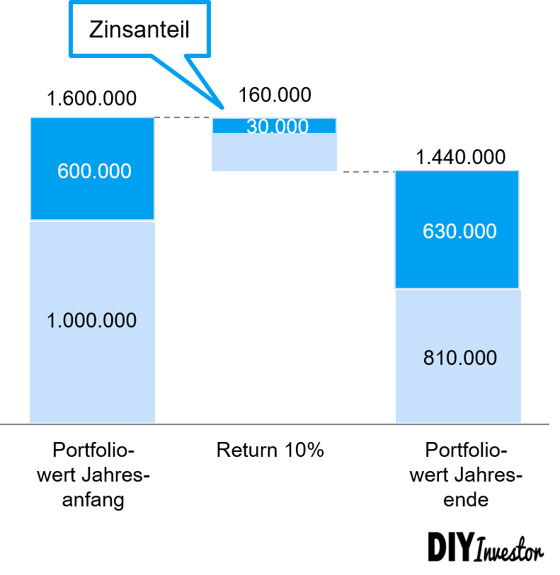 Lombardkredit - Nachschusspflicht