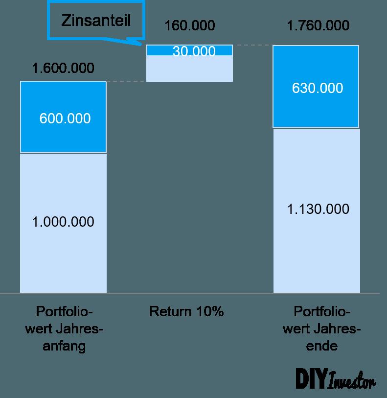 Wertpapierkredit - Lombardkredit Beispiel
