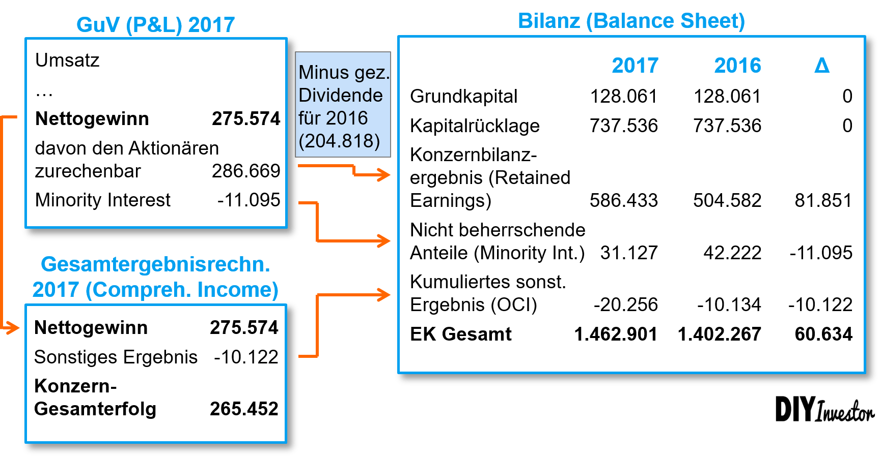 Other Comprehensive Income - Gesamtergebnisrechnung