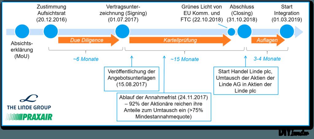 Fusion Linde AG Praxair zeitlicher Ablauf