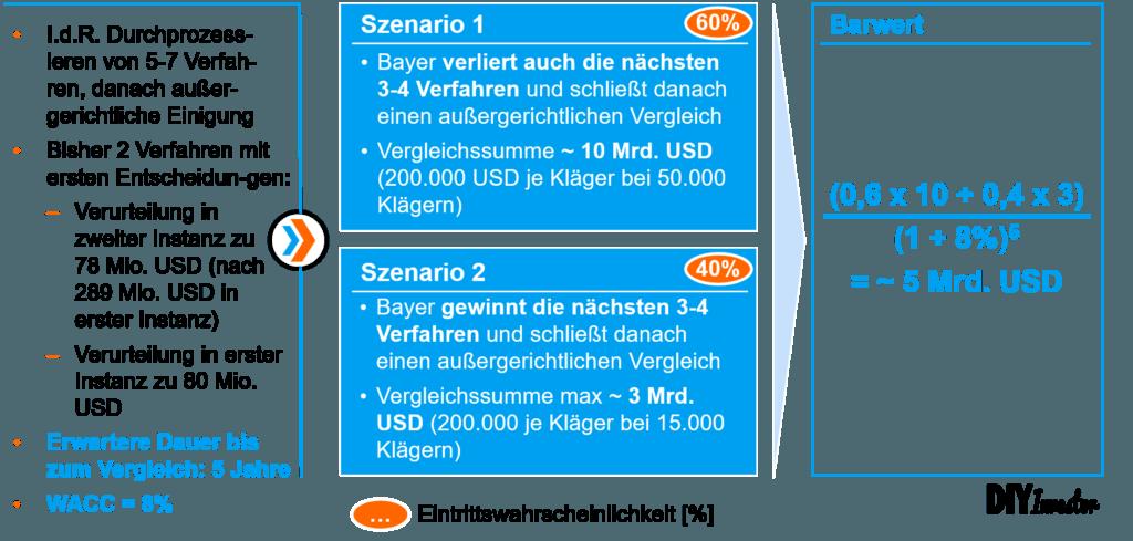 Produkthaftung - Beispiel Bayer AG