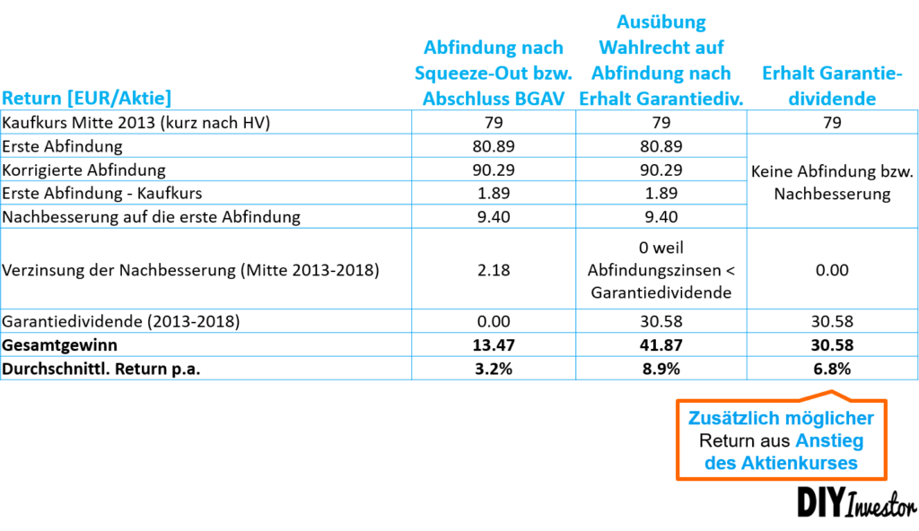 Spruchverfahren Beispiel MAN - Returnberechnung