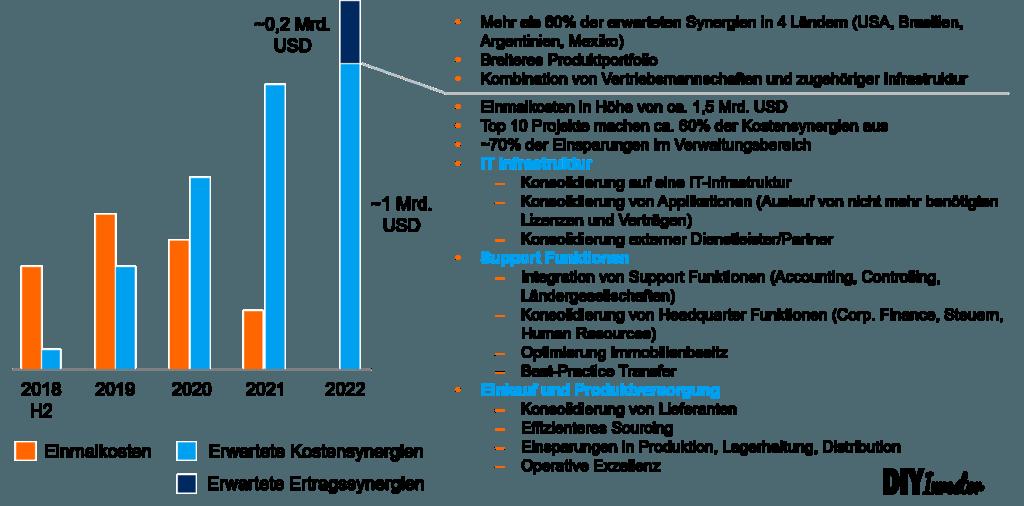 Synergien Bayer und Monsanto