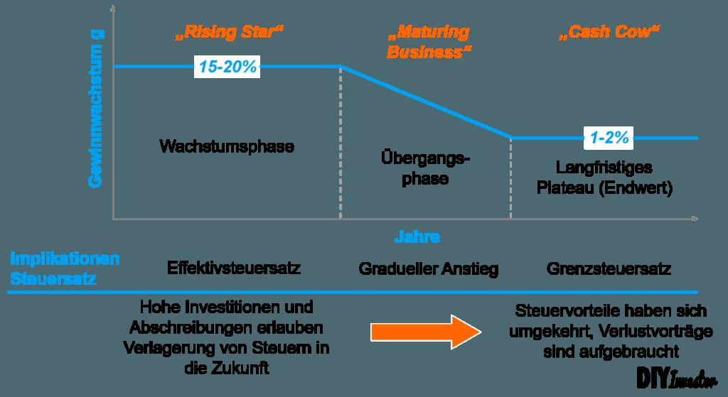 Modellierung Steuern - Grenzsteuersatz vs. Effektivsteuersatz
