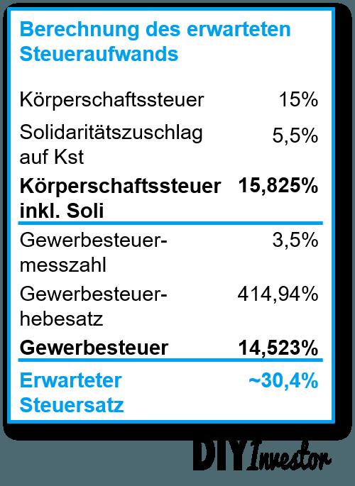 Grenzsteuersatz Deutschland