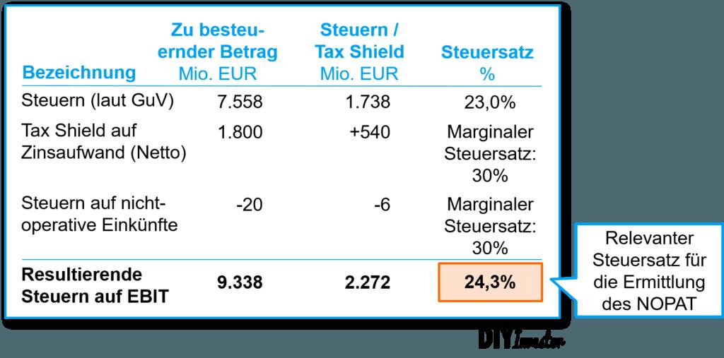 Bayer AG - Tax Shield und operativer Steuersatz
