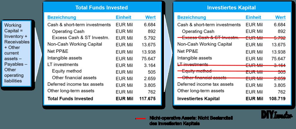 ROIC - Investiertes Kapital