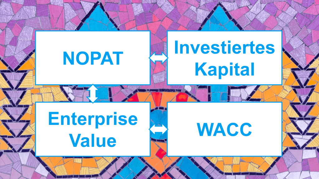 ROIC - NOPAT - Invested Capital