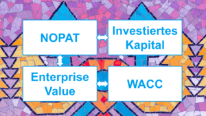 ROIC, NOPAT, Invested Capital: Das müssen wir über die Berechnung wissen