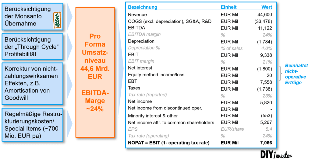 NOPAT bzw. GuV Bayer AG - Tax Shield
