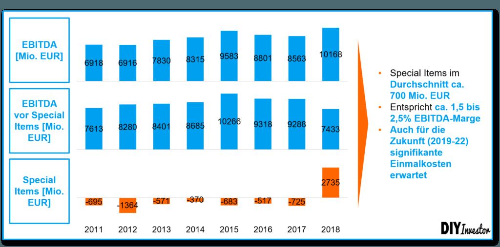 Sondereffekte Bayer AG für die Berechnung von NOPAT und ROIC