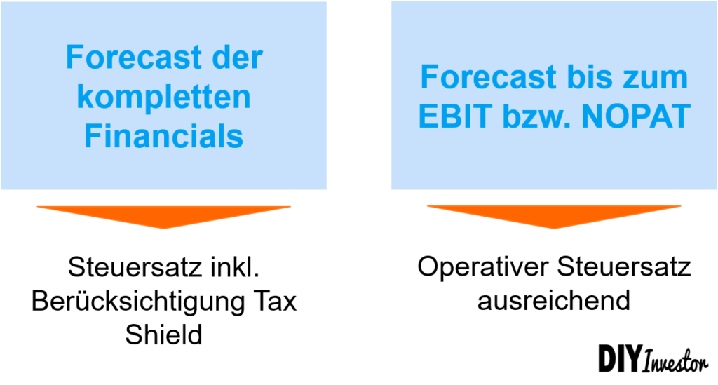 Grenzsteuersatz - Umfang der Prognose