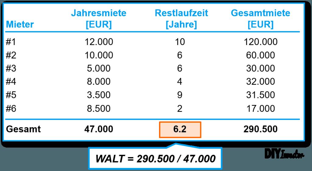 Berechnung WALT bzw. WAULT