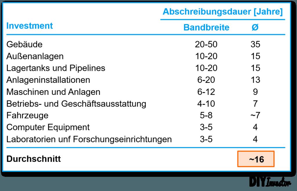 Capex vs. Abschreibung - Abschreibungsdauer